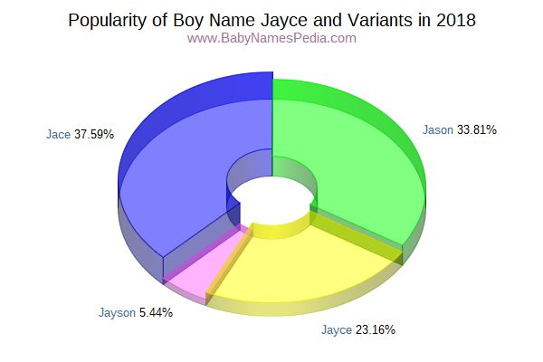 Variant Popularity Chart  for Jayce  in 2016