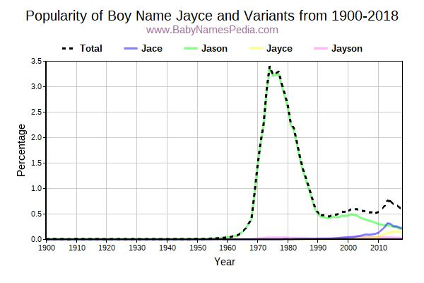 Variant Popularity Trend  for Jayce  from 1900 to 2016
