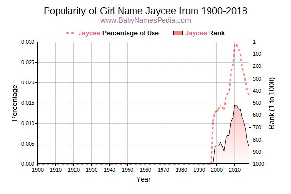 Popularity Trend  for Jaycee  from 1900 to 2016