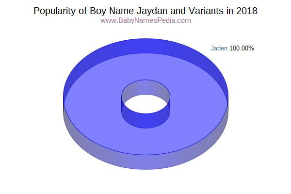 Variant Popularity Chart  for Jaydan  in 2018