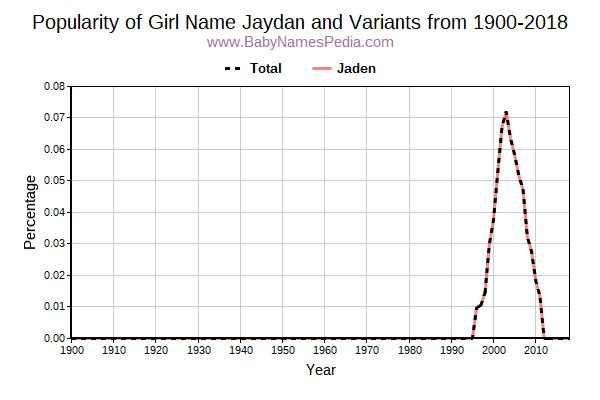 Variant Popularity Trend  for Jaydan  from 1900 to 2018