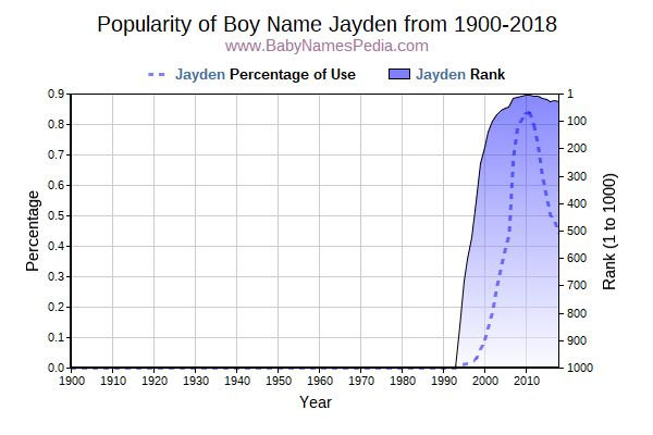 Popularity Trend  for Jayden  from 1900 to 2015