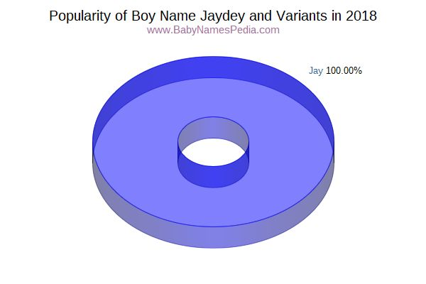 Variant Popularity Chart  for Jaydey  in 2016