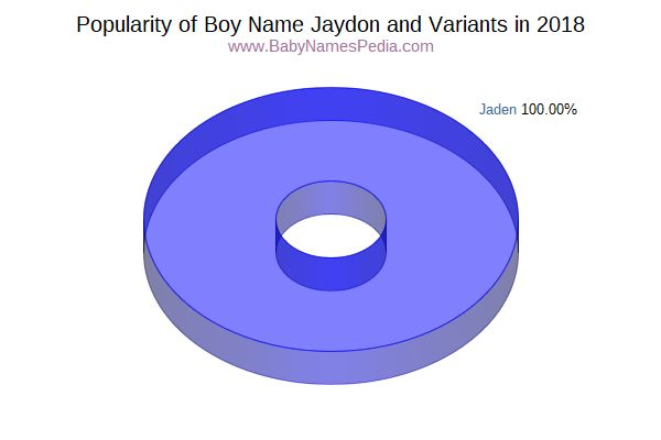 Variant Popularity Chart  for Jaydon  in 2018