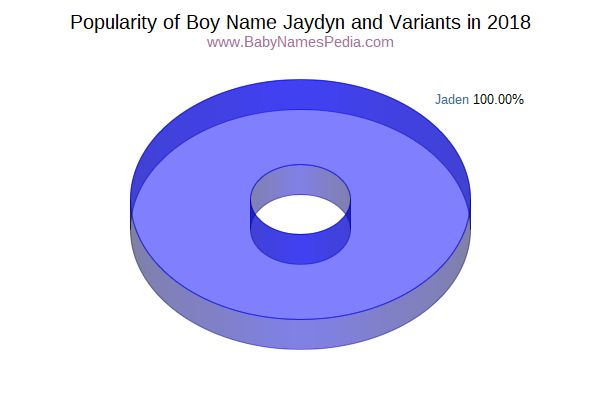 Variant Popularity Chart  for Jaydyn  in 2018
