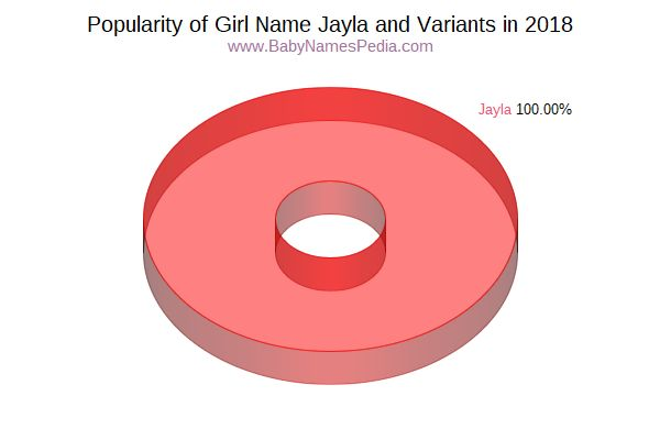 Variant Popularity Chart  for Jayla  in 2016