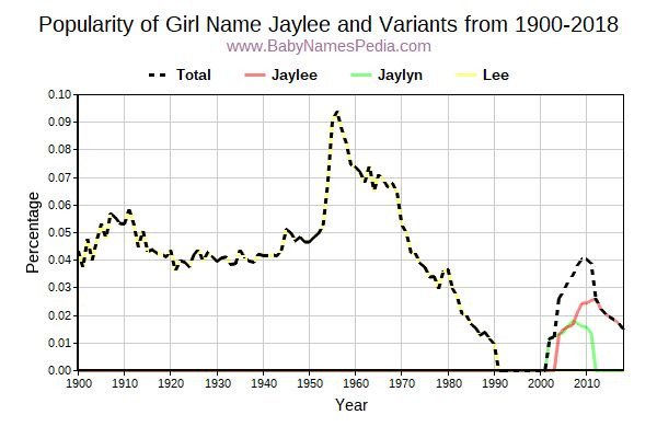 Variant Popularity Trend  for Jaylee  from 1900 to 2018