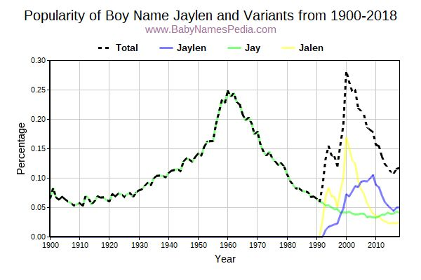 Variant Popularity Trend  for Jaylen  from 1900 to 2018