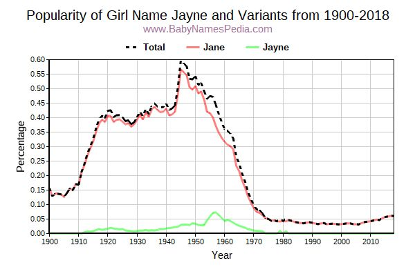 Variant Popularity Trend  for Jayne  from 1900 to 2017