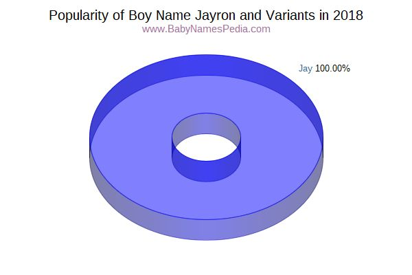 Variant Popularity Chart  for Jayron  in 2018