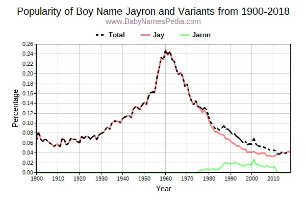 Variant Popularity Trend  for Jayron  from 1900 to 2018