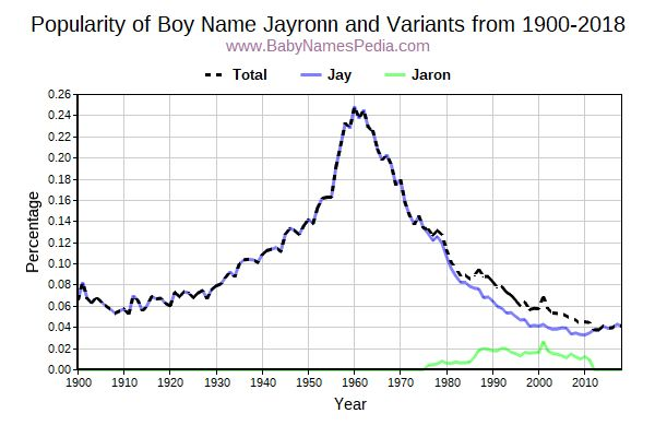 Variant Popularity Trend  for Jayronn  from 1900 to 2015