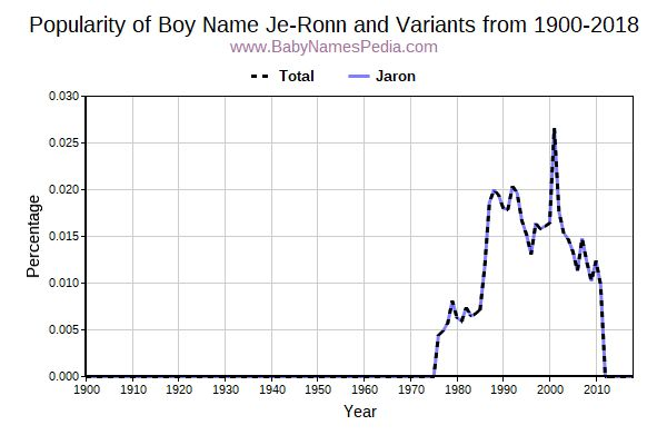 Variant Popularity Trend  for Je-Ronn  from 1900 to 2018