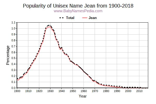 Unisex Popularity Trend  for Jean  from 1900 to 2018