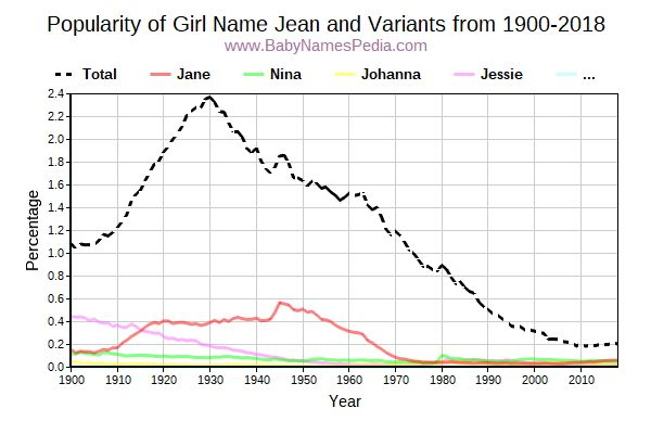 Variant Popularity Trend  for Jean  from 1900 to 2018