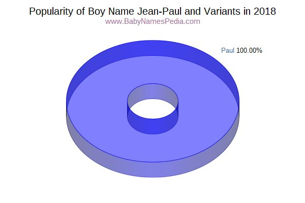 Variant Popularity Chart  for Jean-Paul  in 2016