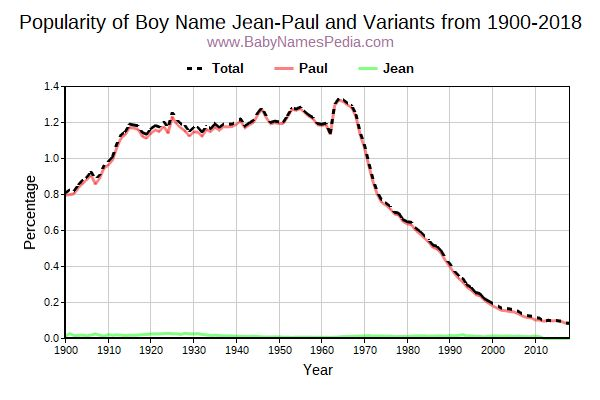 Variant Popularity Trend  for Jean-Paul  from 1900 to 2016