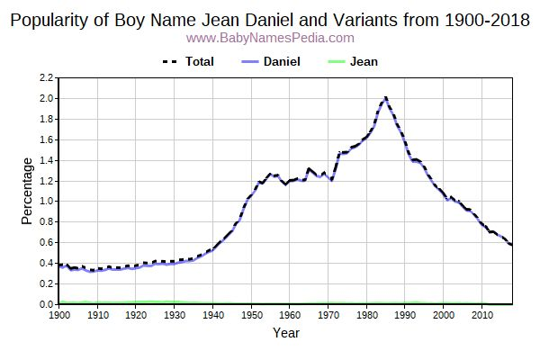 Variant Popularity Trend  for Jean Daniel  from 1900 to 2015