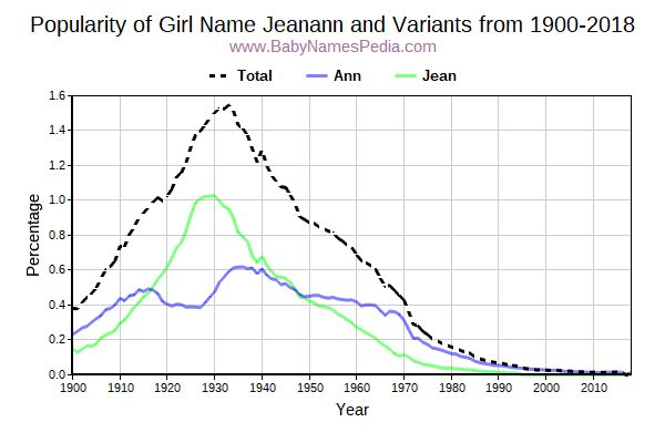 Variant Popularity Trend  for Jeanann  from 1900 to 2018