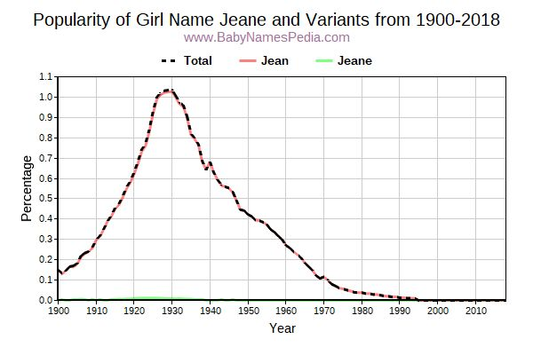 Variant Popularity Trend  for Jeane  from 1900 to 2018