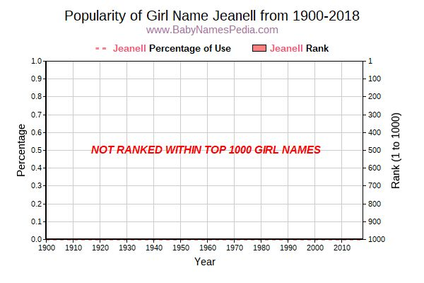 Popularity Trend  for Jeanell  from 1900 to 2016