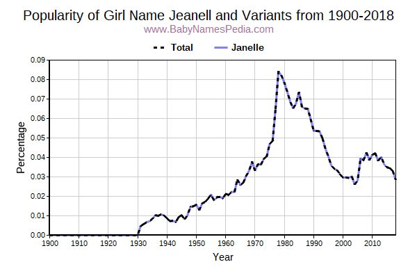 Variant Popularity Trend  for Jeanell  from 1900 to 2016