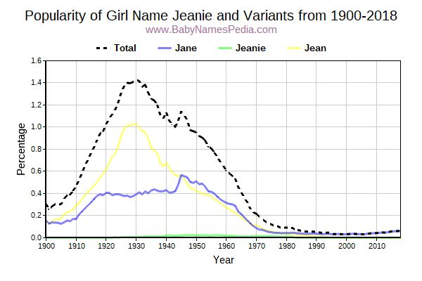 Jeanie - Meaning of Jeanie, What does Jeanie mean?