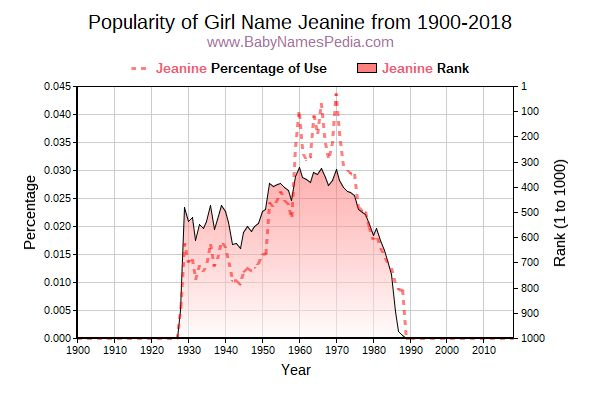 Popularity Trend  for Jeanine  from 1900 to 2016