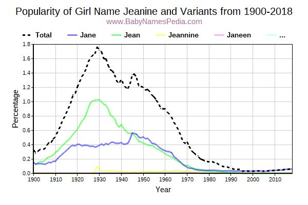 Variant Popularity Trend  for Jeanine  from 1900 to 2016