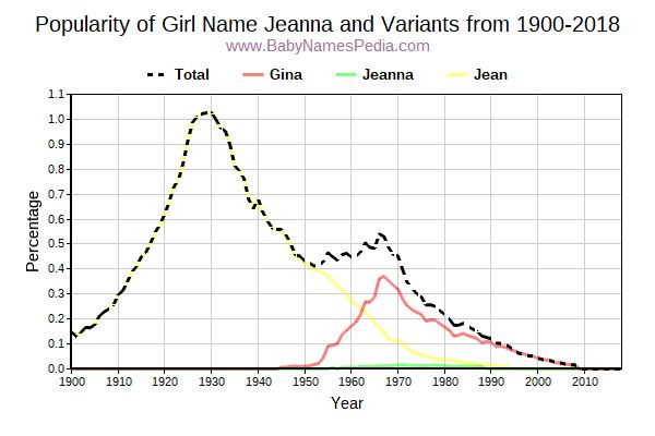 Variant Popularity Trend  for Jeanna  from 1900 to 2016