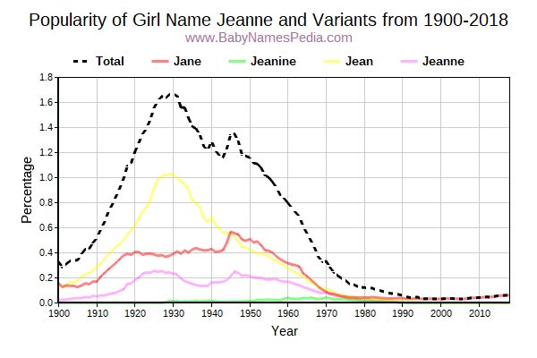 Variant Popularity Trend  for Jeanne  from 1900 to 2018