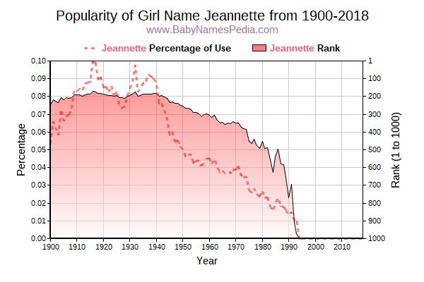 Popularity Trend  for Jeannette  from 1900 to 2018