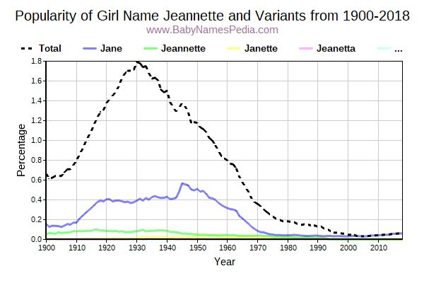 Variant Popularity Trend  for Jeannette  from 1900 to 2018