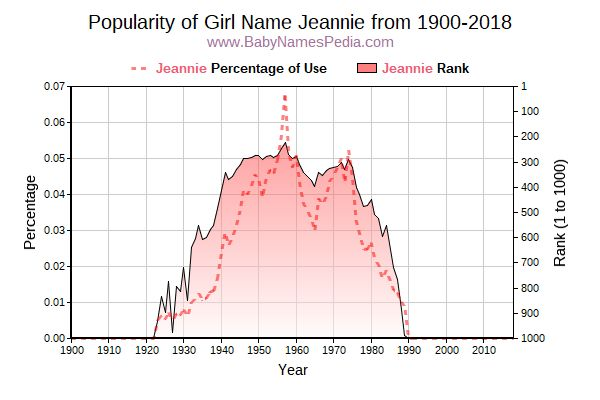 Popularity Trend  for Jeannie  from 1900 to 2018