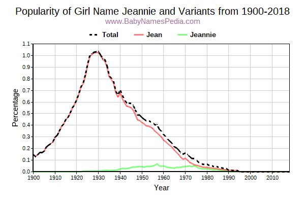 Variant Popularity Trend  for Jeannie  from 1900 to 2018