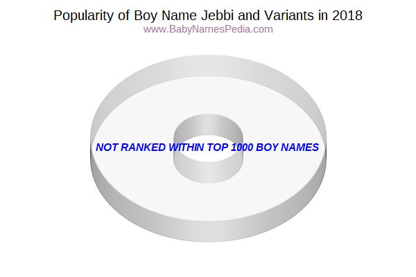 Variant Popularity Chart  for Jebbi  in 2015