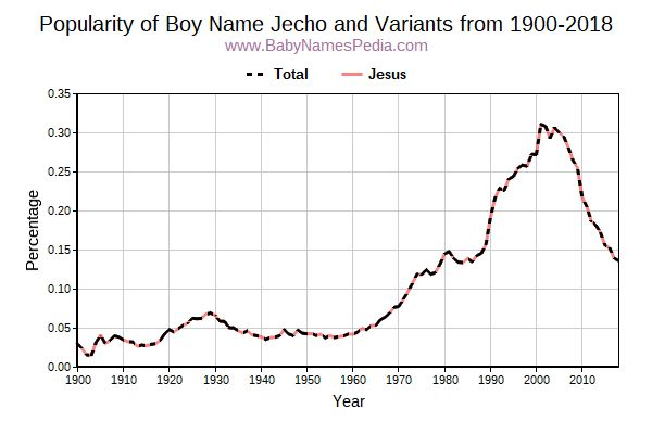 Variant Popularity Trend  for Jecho  from 1900 to 2018