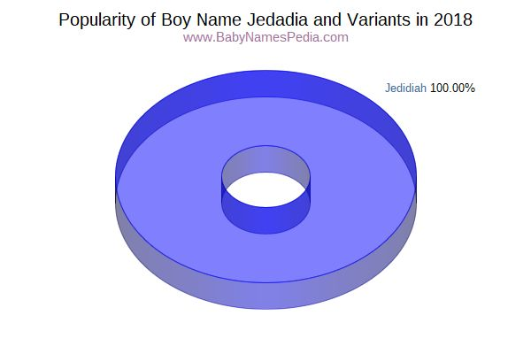 Variant Popularity Chart  for Jedadia  in 2018