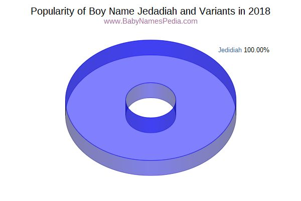 Variant Popularity Chart  for Jedadiah  in 2018