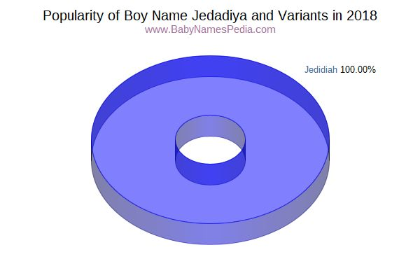 Variant Popularity Chart  for Jedadiya  in 2018
