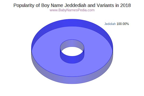 Variant Popularity Chart  for Jeddediah  in 2018
