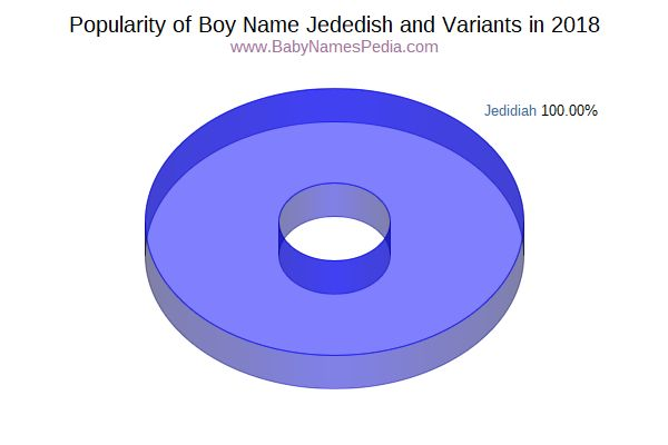 Variant Popularity Chart  for Jededish  in 2018