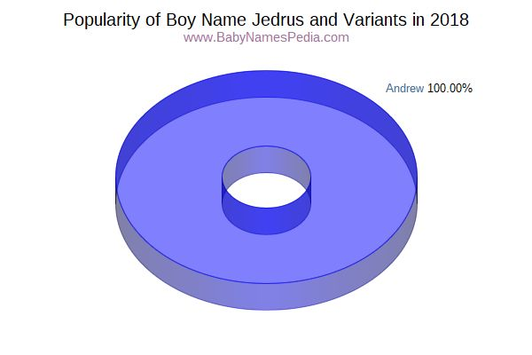 Variant Popularity Chart  for Jedrus  in 2015