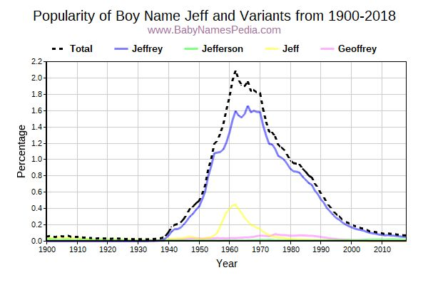 Variant Popularity Trend  for Jeff  from 1900 to 2016