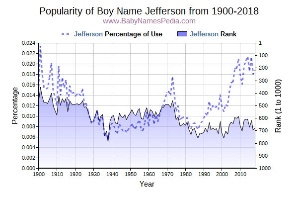 Popularity Trend  for Jefferson  from 1900 to 2017