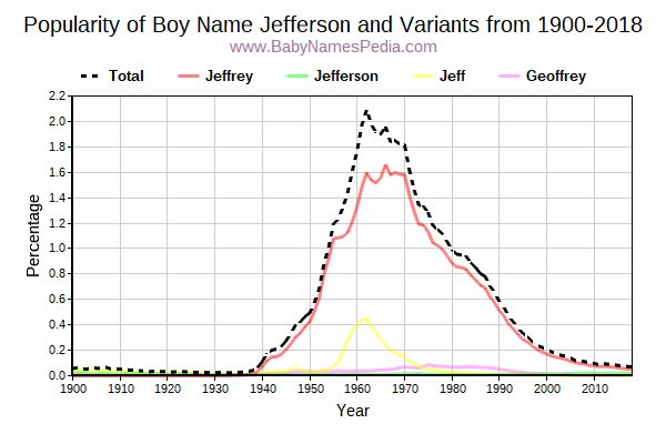 Variant Popularity Trend  for Jefferson  from 1900 to 2017