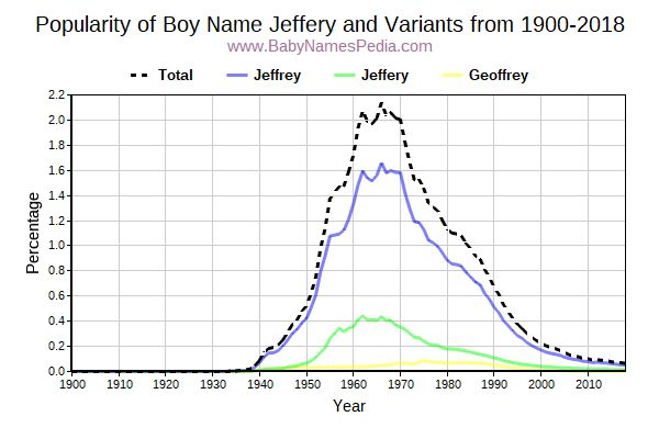 Variant Popularity Trend  for Jeffery  from 1900 to 2017