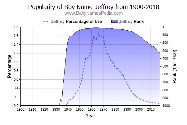 Popularity Trend  for Jeffrey  from 1900 to 2017