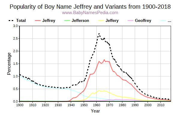 Variant Popularity Trend  for Jeffrey  from 1900 to 2017