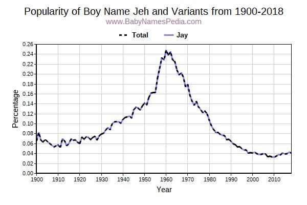 Variant Popularity Trend  for Jeh  from 1900 to 2018